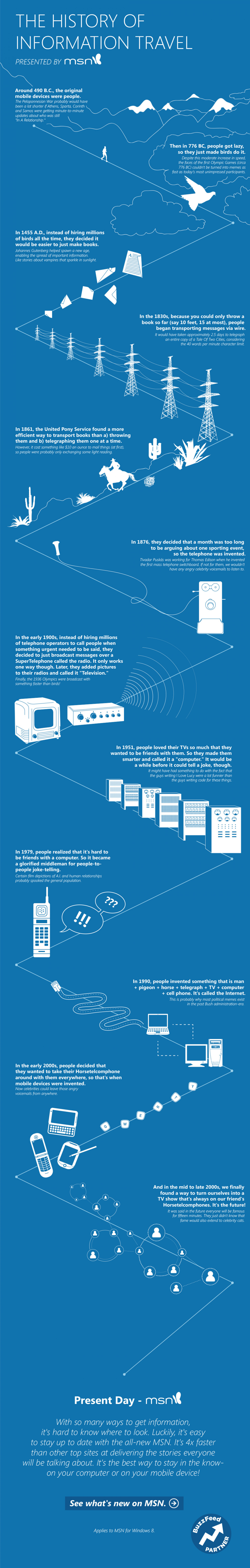 Visual History Of How Information Has Traveled Infographic