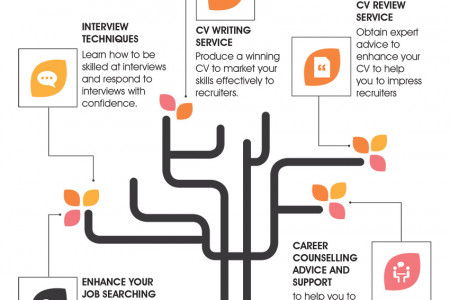 Visualising your consultancy services Infographic