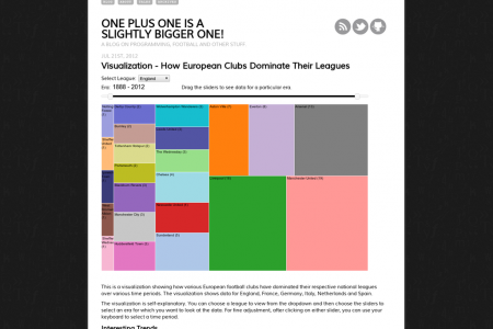 Visualizing  How European Clubs Dominate Their Leagues   Infographic