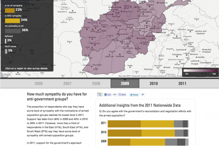 Visualizing Afghanistan Infographic