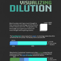 Visualizing Dilution Infographic