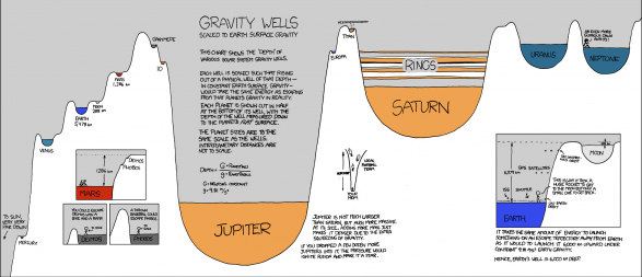 Visualizing Gravity Wells