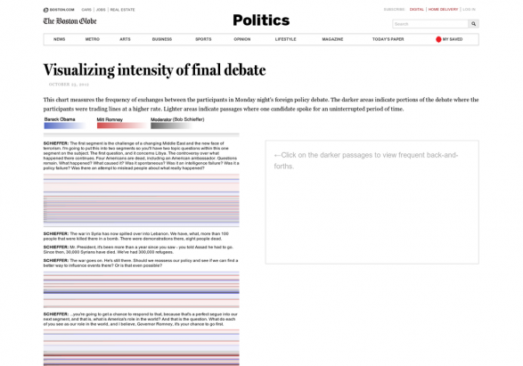 Visualizing Intensity of Final Debate