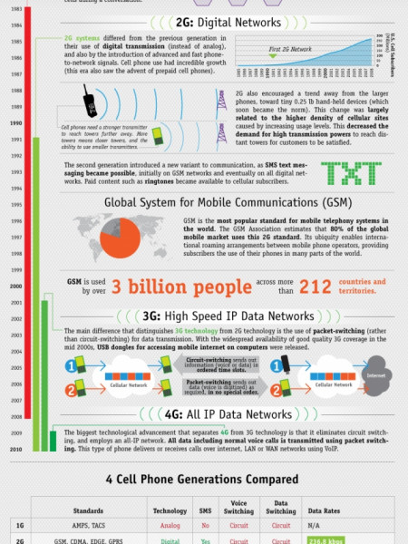 Visualizing Mobile Generations: From Analog to 4G Technology Infographic