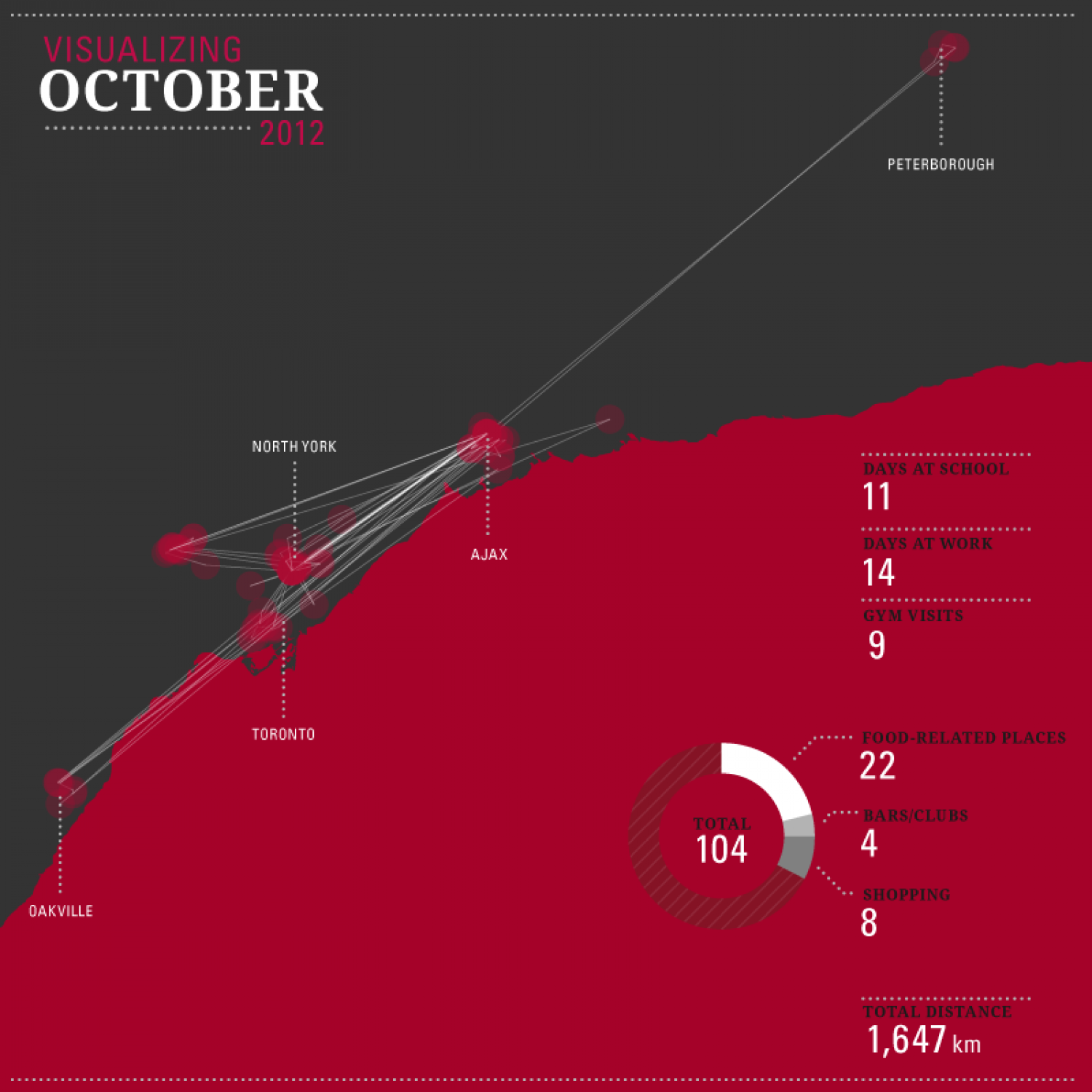 Visualizing October Infographic
