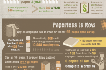 Visualizing Paper Waste Infographic