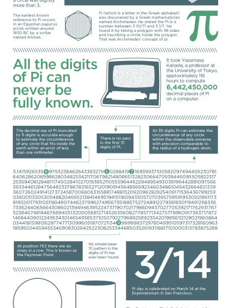 Visualizing Pi  Infographic