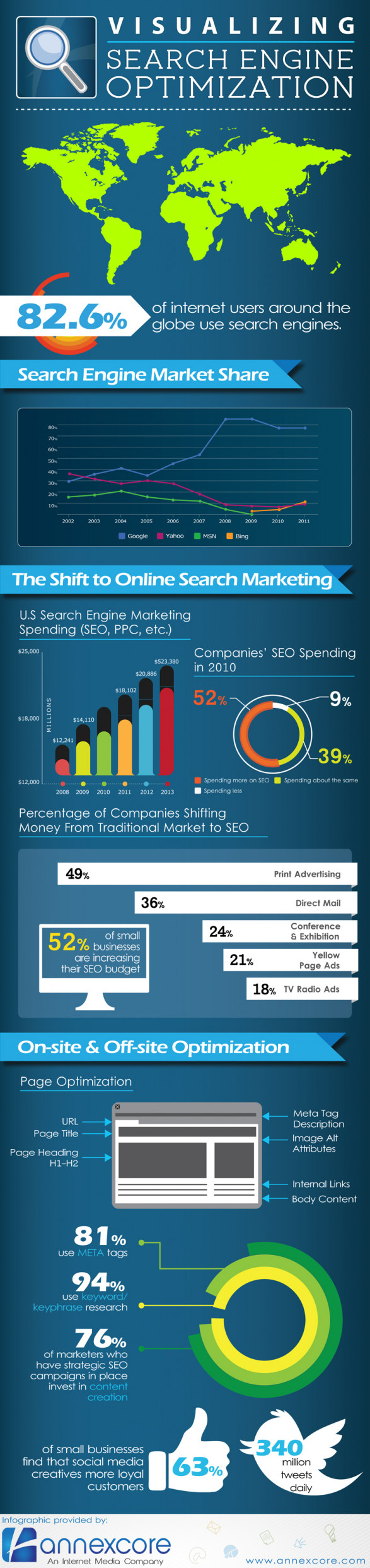 Visualizing SEO
