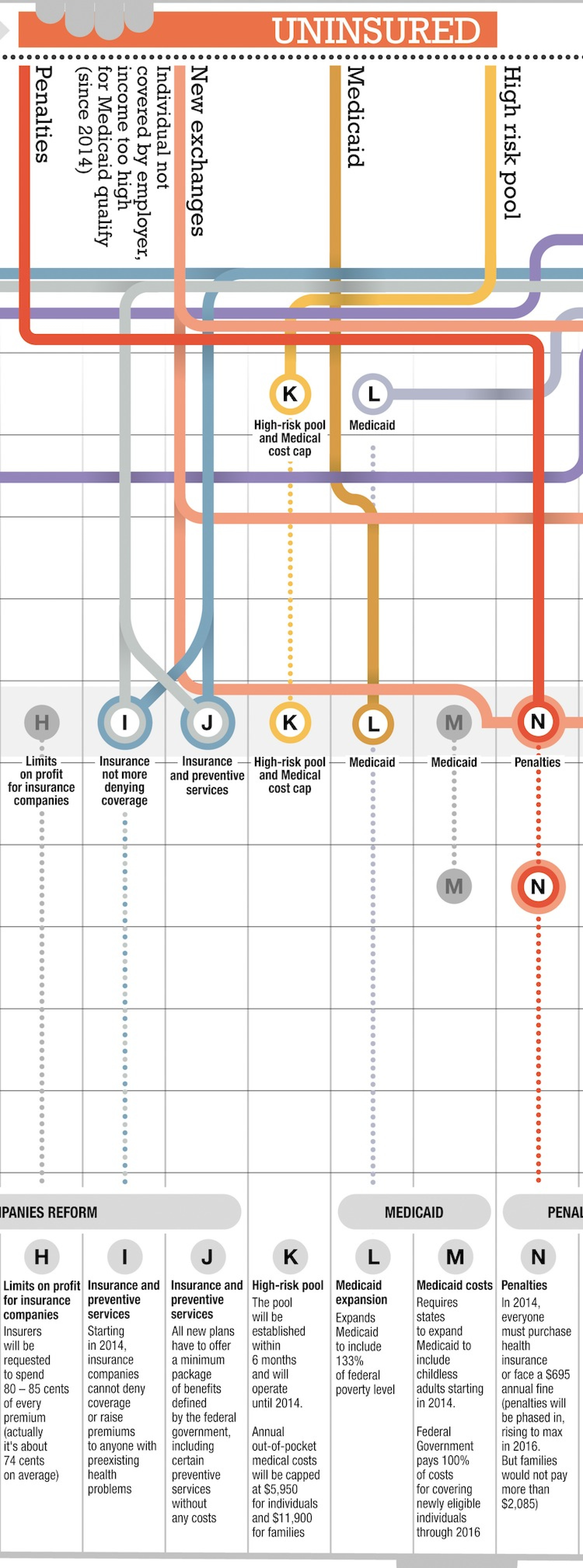 Visualizing The Health Care Reform Infographic