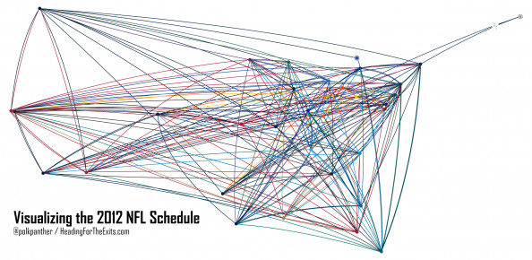 Visualizing The NFL's Travel Schedule Infographic