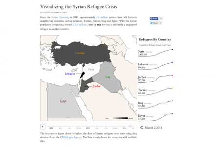 Visualizing the Syrian Refugee Crisis Infographic