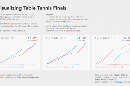 Visualizing T.T. Finals at NID Bangalore Infographic