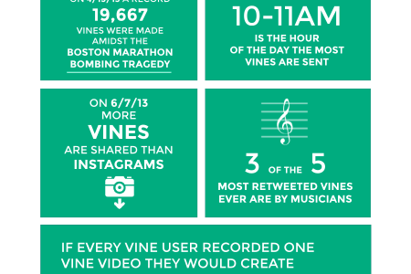 Visualizing Vine Video Sharing Infographic