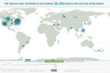 Visualizing Yahoo! Mail Infographic