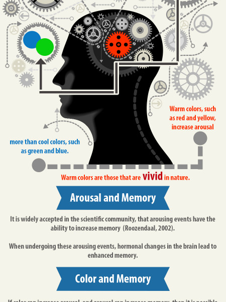 Visuals Work Because Visual Works! Infographic
