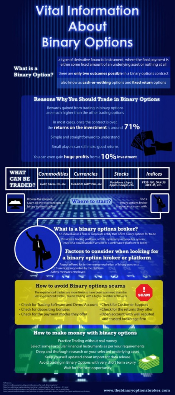 Vital Information About Binary Options Infographic