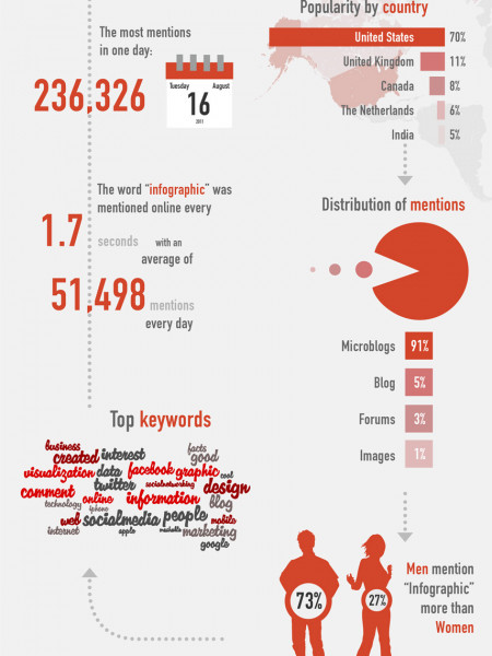 Viva Visuals – Four Reasons Why The World Loves Infographics ... Infographic