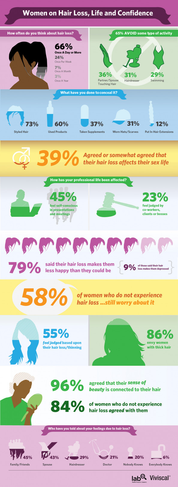 Viviscal Hair Loss in Women Survey Infographic