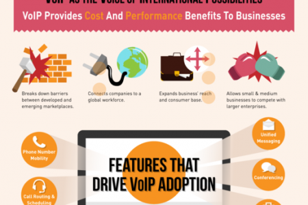 VoIP Adoption Across the Globe Infographic