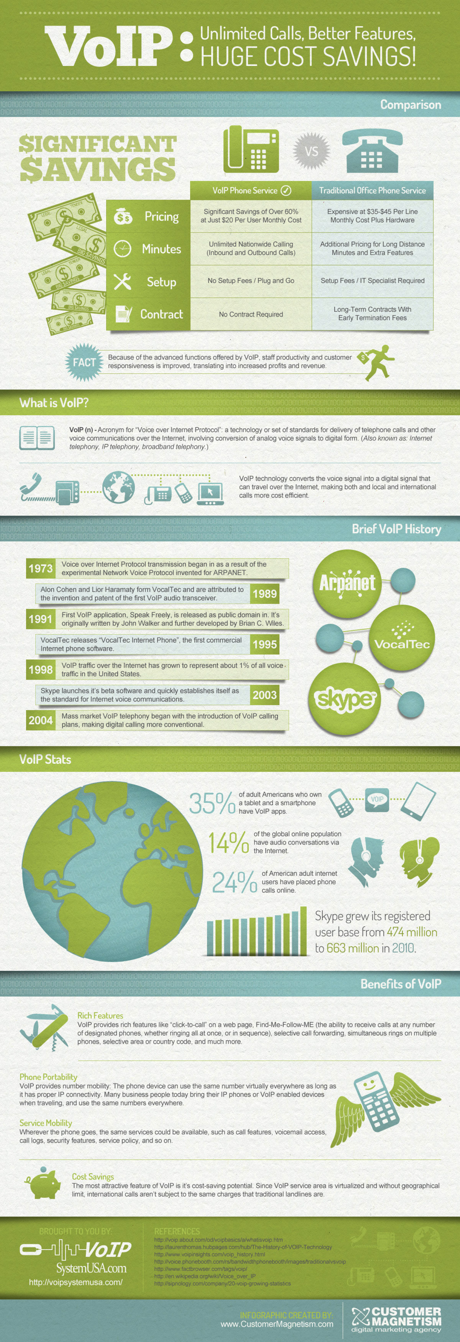 VoIP: the world of a growing technology Infographic