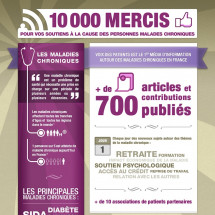 Voix de Patients 10 000 mercis - 10 000 thanks from Voix des Patients Infographic