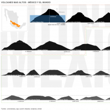 Volcanes ms altos Infographic
