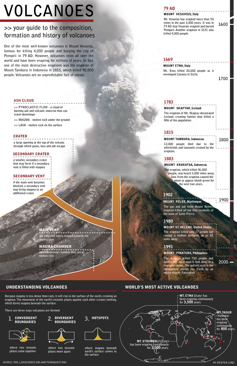 the history of how the most active volcanoes in the 20th century erupted The volcanoes of south america are part of the pacific one of chile's most active volcanoes which most recently erupted in 1877 and is one of ecuador's most.