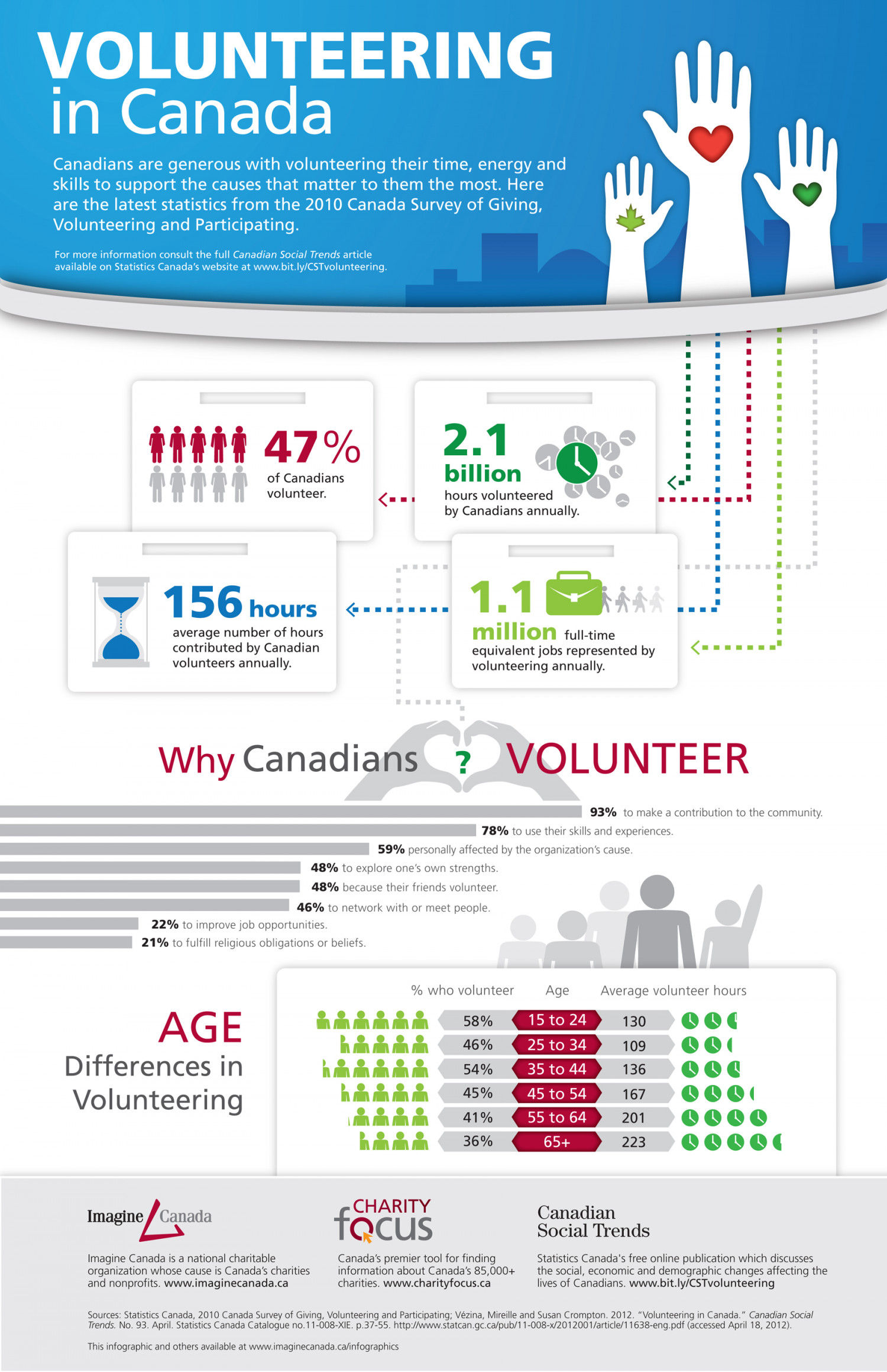 Volunteering in Canada Infographic