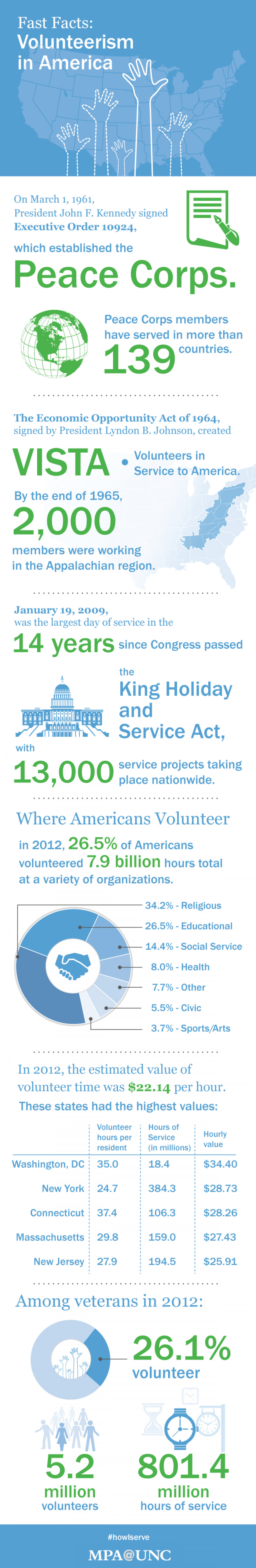Volunteerism in America  Infographic