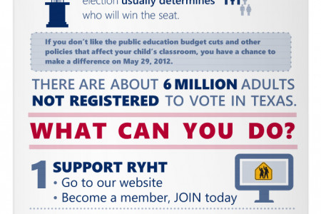 Vote in Support of Texas Public Education Infographic