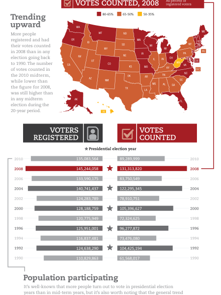 Voter Participation in the U.S. Infographic