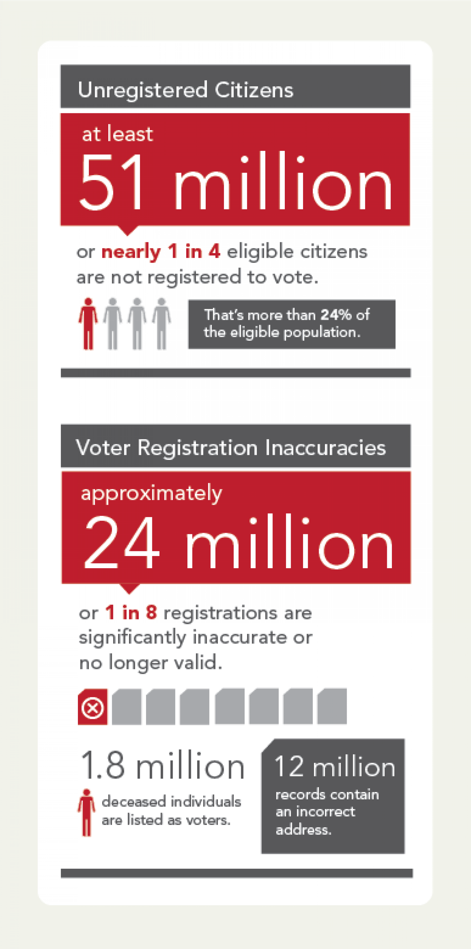 Voter Registration Inaccuracies Infographic