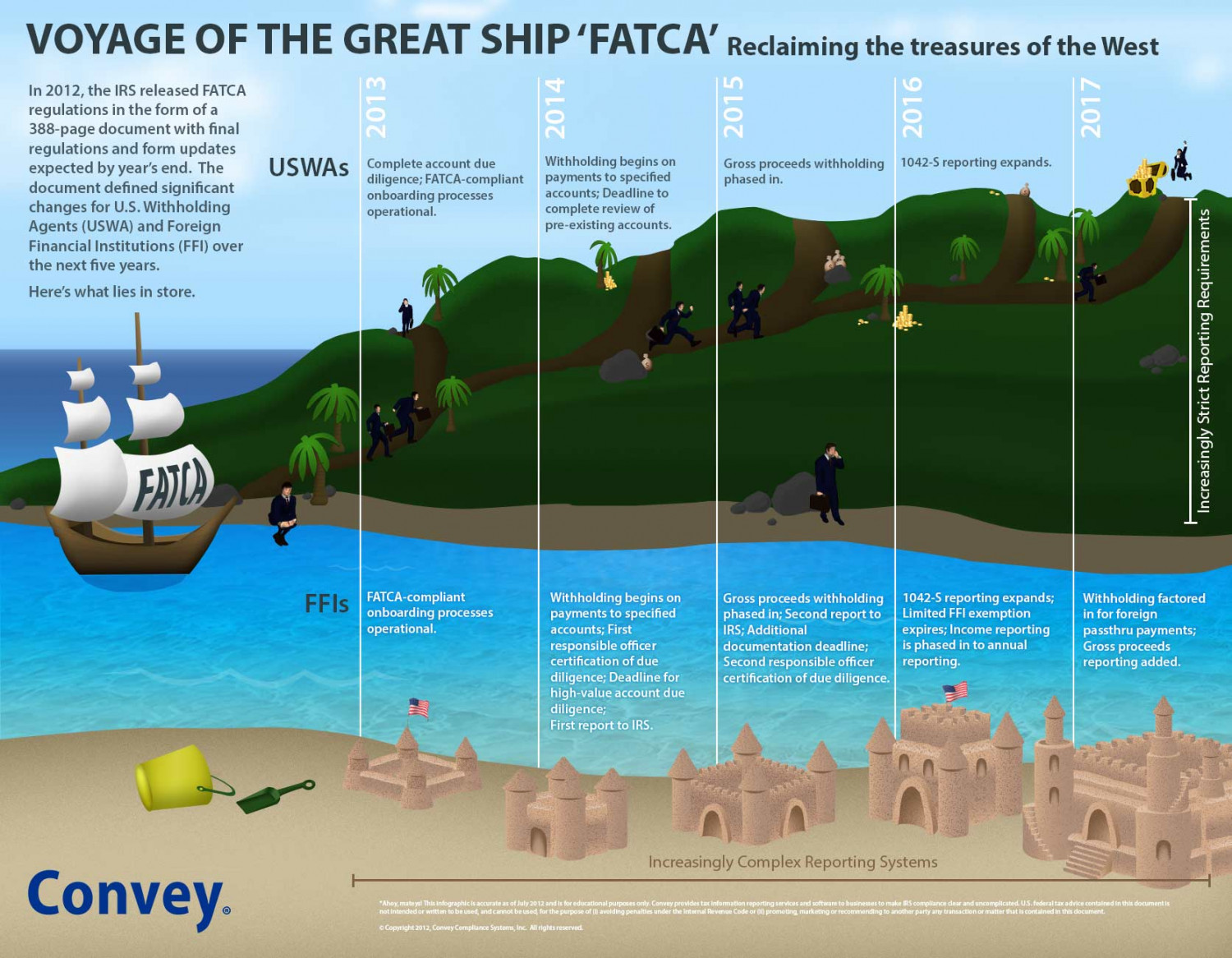 Voyage of the Great Ship 'FATCA' Infographic