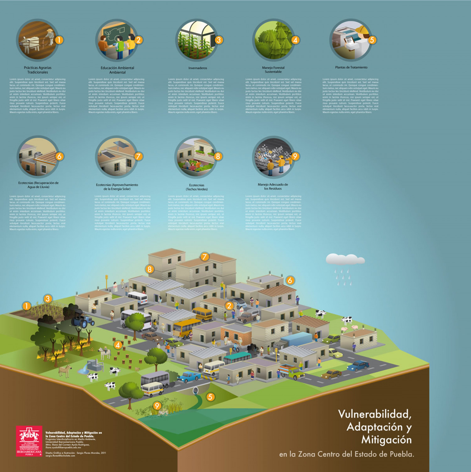 Vulnerability, adaptation, mitigation, semi-urban Infographic