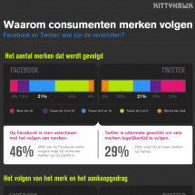 Waarom consumenten merken volgen op Facebook en Twitter Infographic