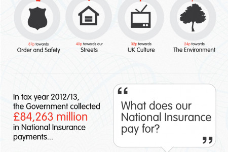 Wage Slipping: How Does the Government Spend Your Income Tax and National Insurance? Infographic
