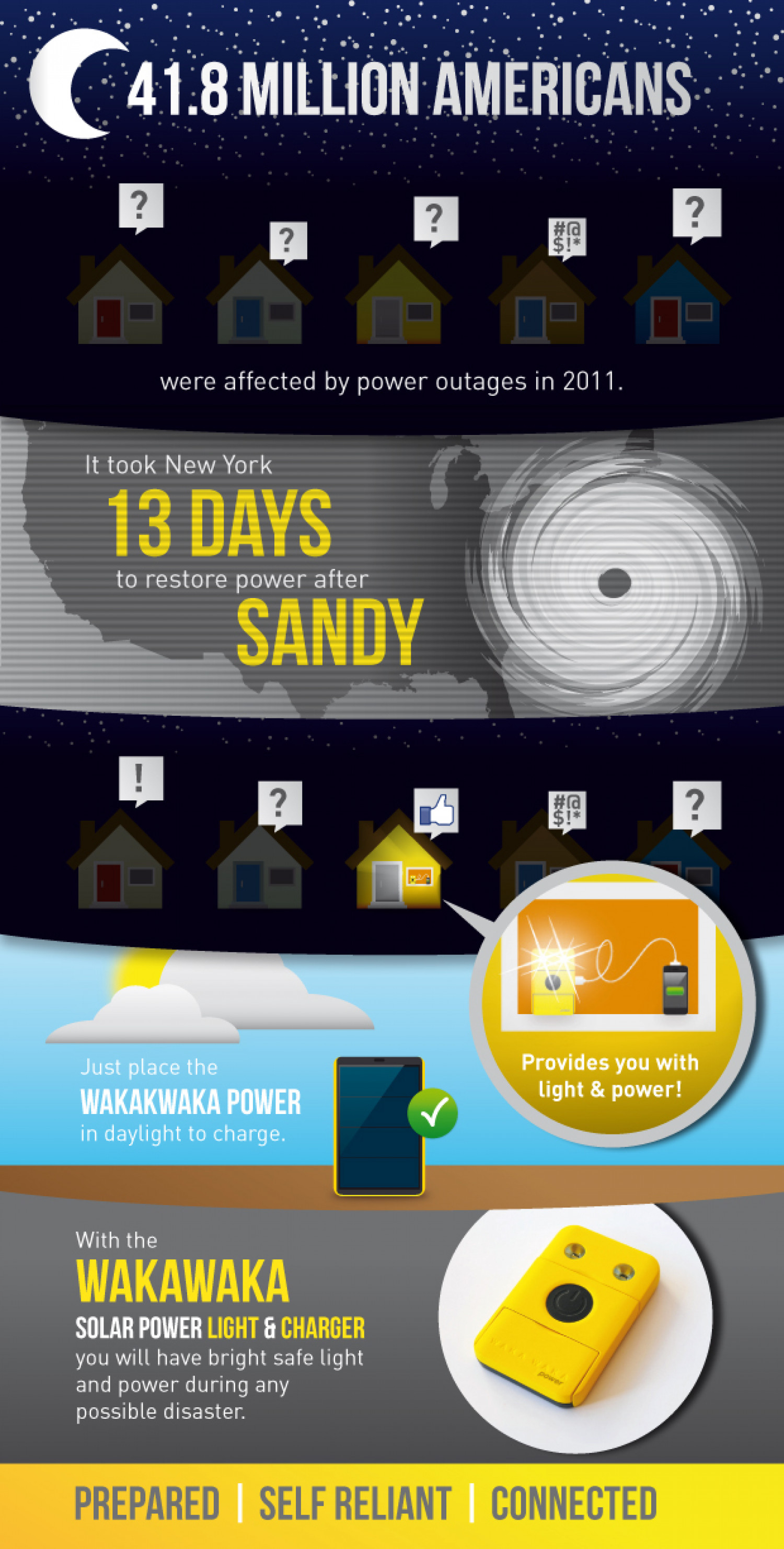 Waka Waka Power to the rescue Infographic