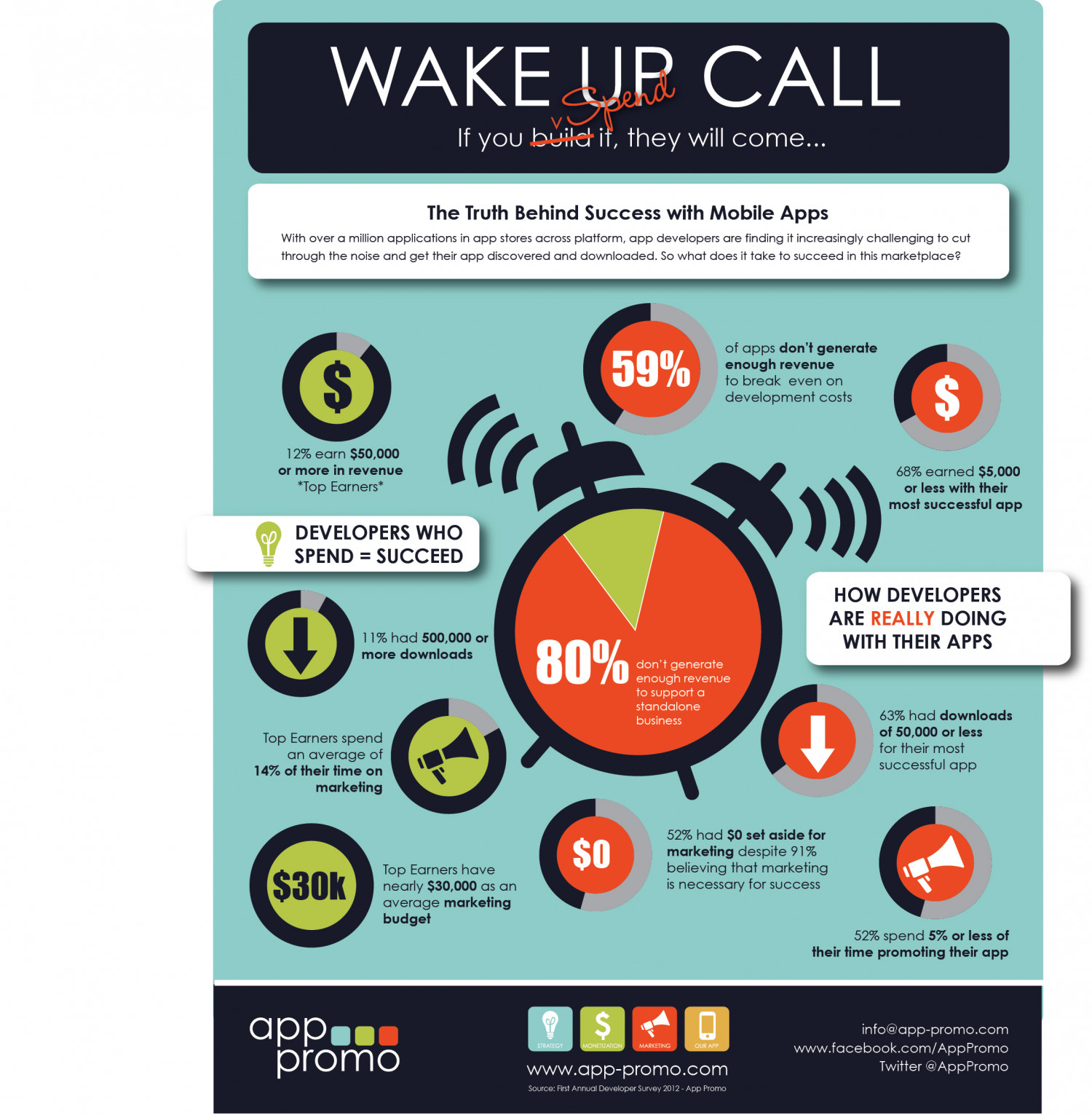 Wake Up Call - 80% Developers Don't Generate Revenue Infographic