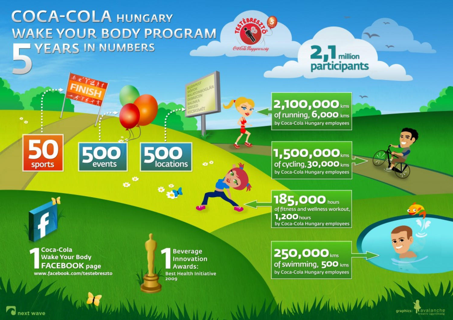 Wake up your body with Coca Cola Infographic