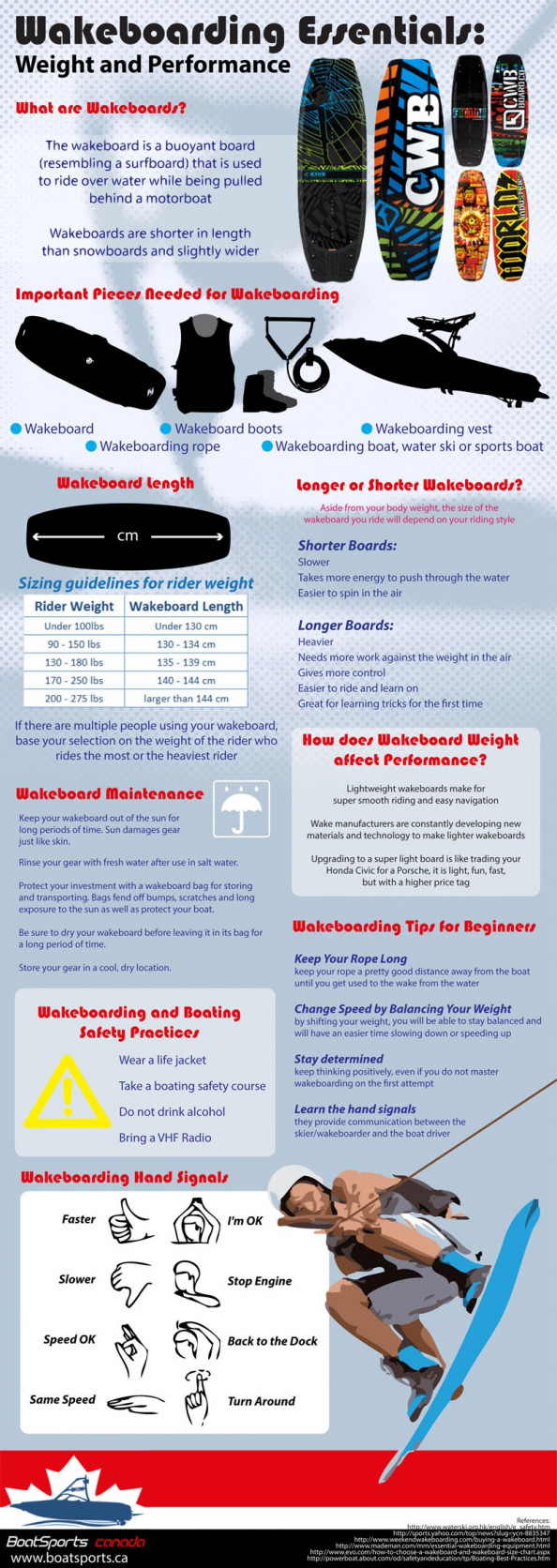 Wakeboarding Essentials: Weight and Performance Infographic