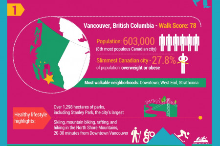 Walk Score 2014: Canada�s Most Walkable Cities Infographic
