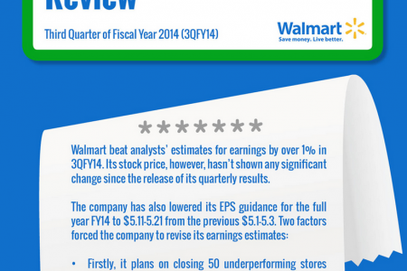 Wal-Mart Earnings Review Infographic
