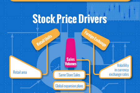 Wal-Mart Stock Price Drivers Infographic