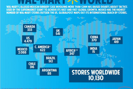 Wal-Mart World Infographic
