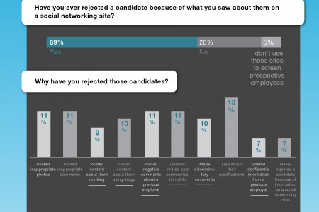 Want a job? Be Careful What You Post Infographic