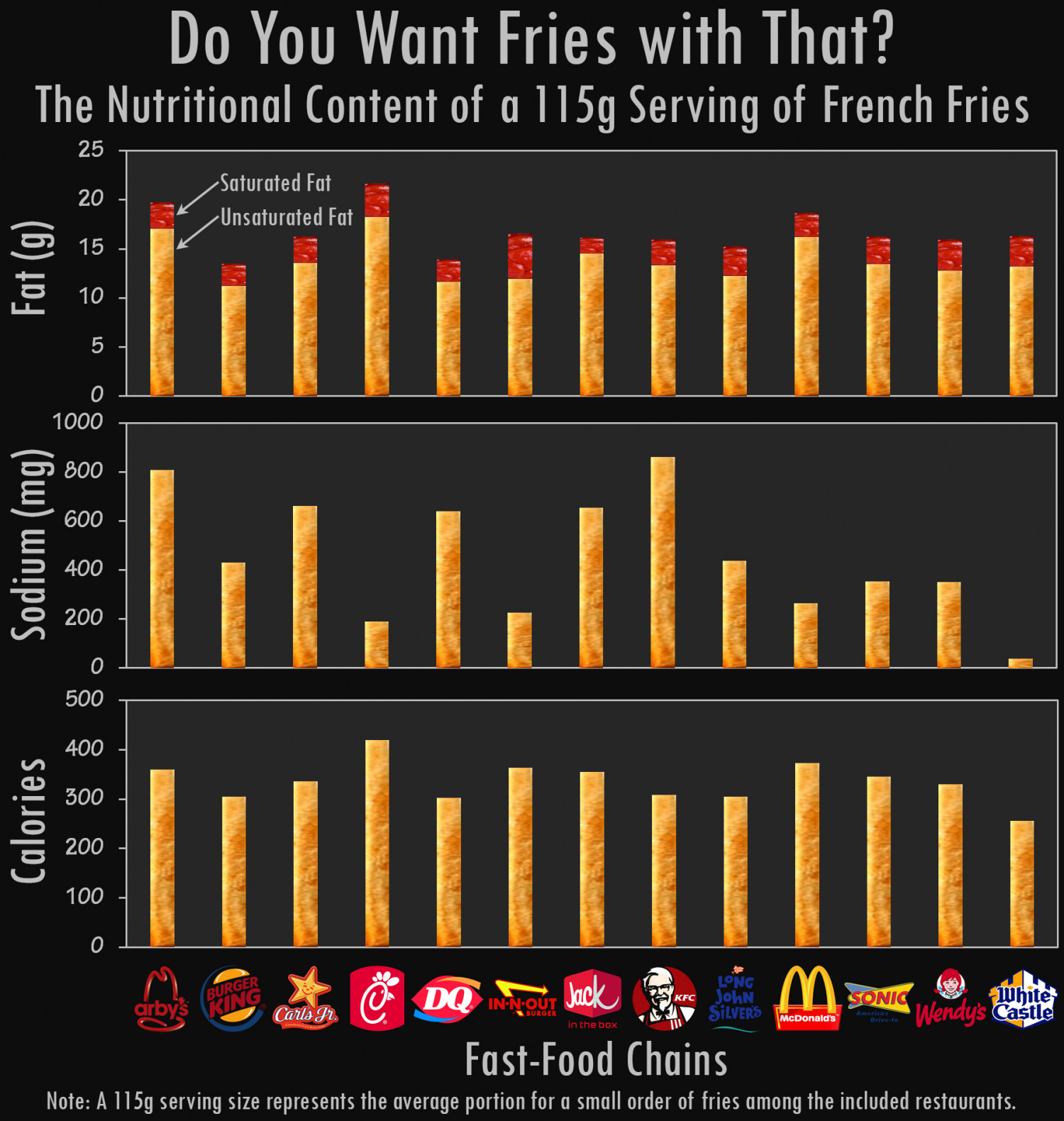 Want Fries with That? Infographic