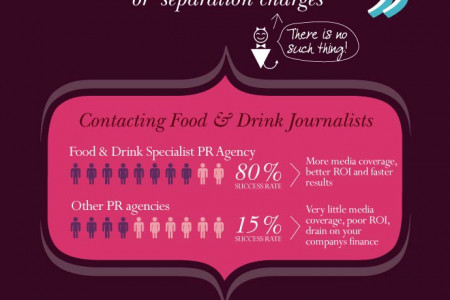 Want to know more about Food and Drink Marketing? Infographic
