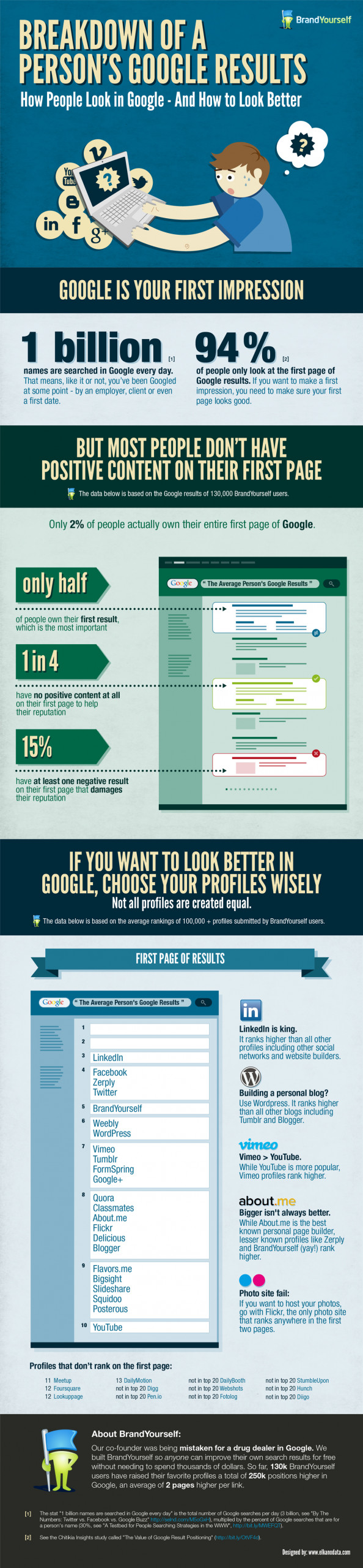 Want to Look Better in Google? Better Read This First Infographic