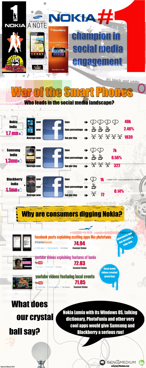 War of the Smart Phones! Infographic
