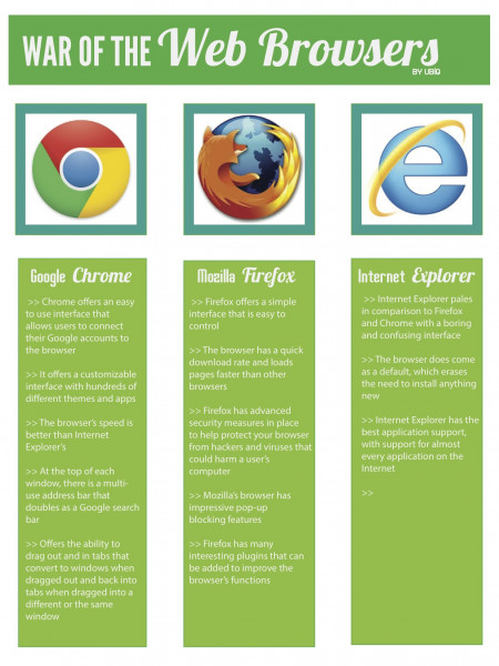 War of the Web Browsers Infographic